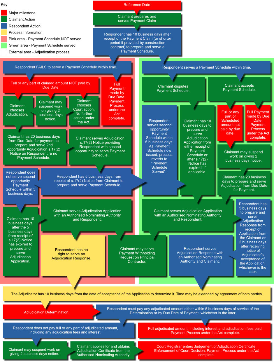 Security Of Payments Act NSW Flowchart